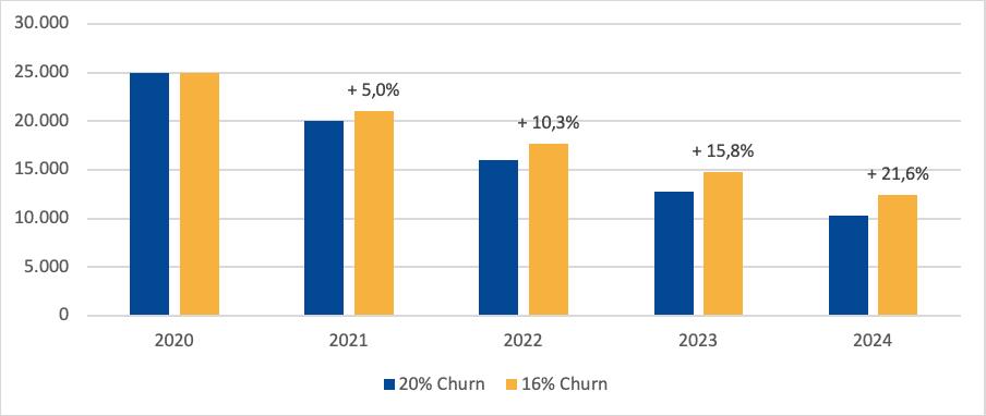 Churn-Effekt nach 5 Jahren