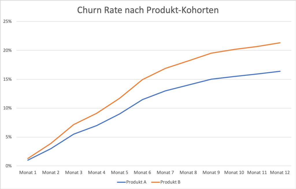 Churn Analyse nach Produktname