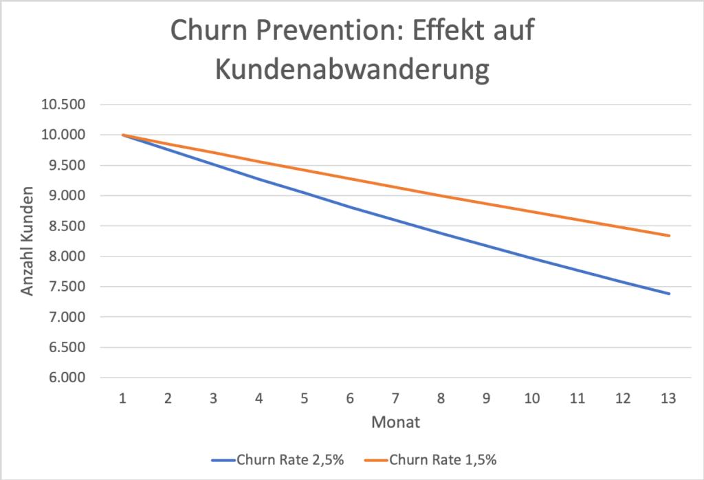 Beispiel Churn Prevention: zwei Unternehmen im Vergleich. In der Grafik wir der Unterschied deutlich.