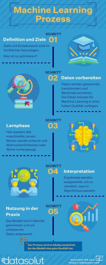 Machine Learning Prozess in einer Infografik