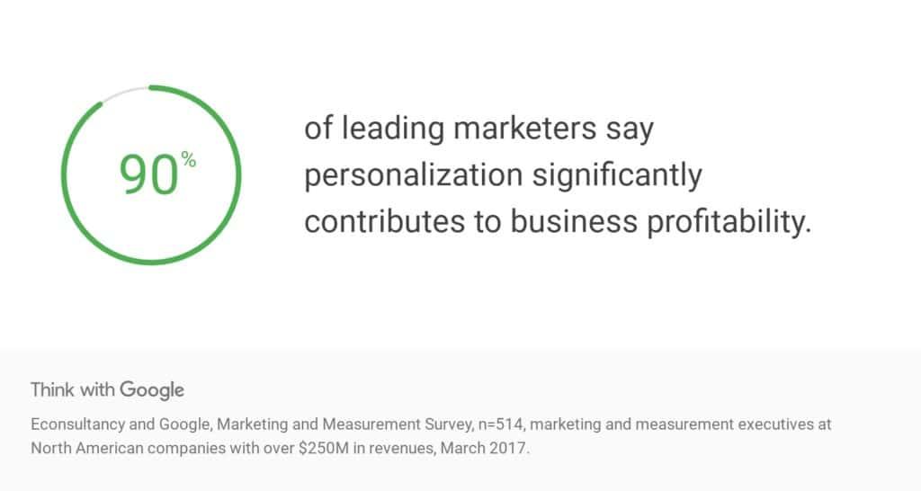 90% der führenden Marketer geben an, dass Personalisierung einen signifikanten Anteil an der Profitabilität ihrer Unternehmen haben