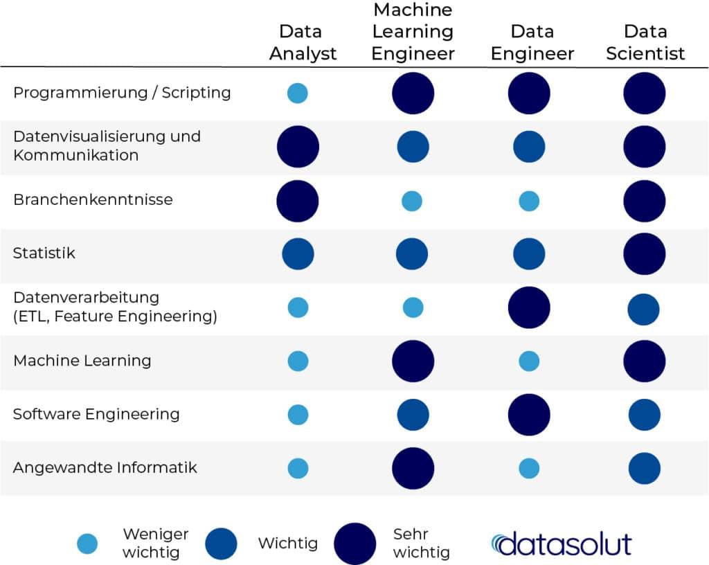 Machine Learning Engineer vs. Data Engineer: Wo ist der Unterschied?