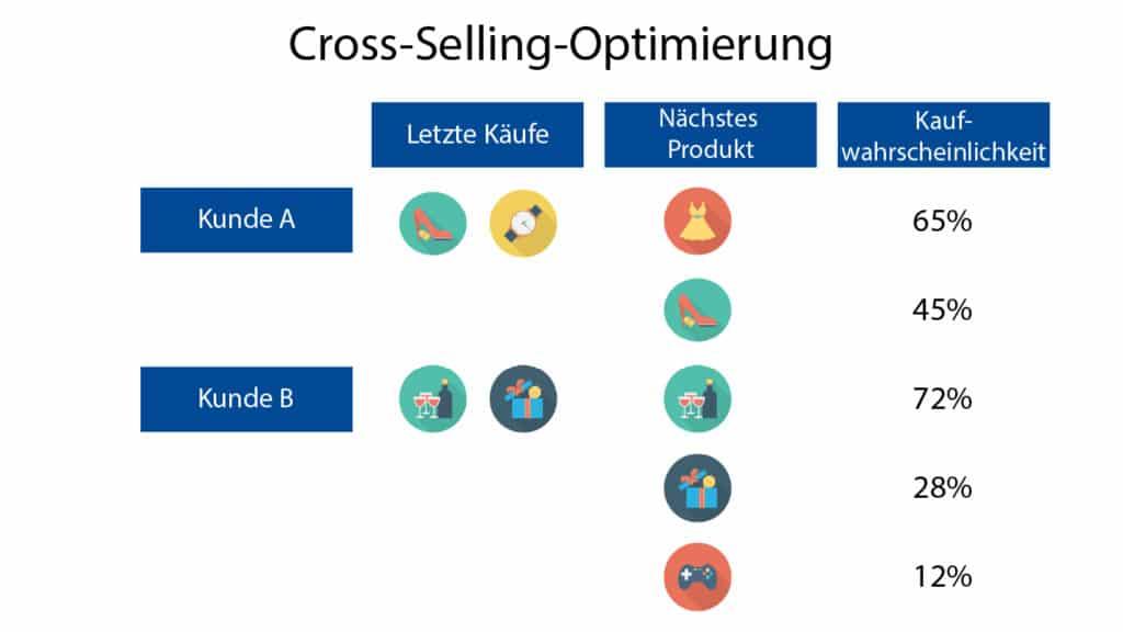 Cross-Selling-Umsätze gezielt steigern.