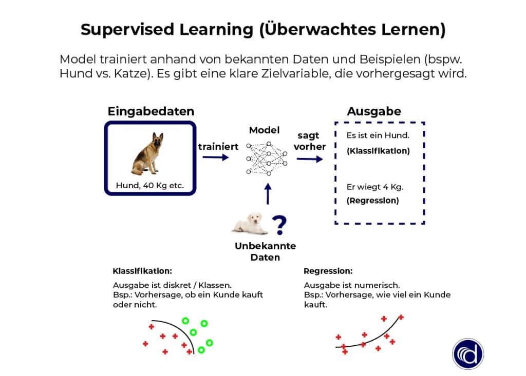 Supervised Learning (Überwachtes Lernen) trainiert Muster und Zusammenhänge anhand von Daten mit einer Zielvariable.