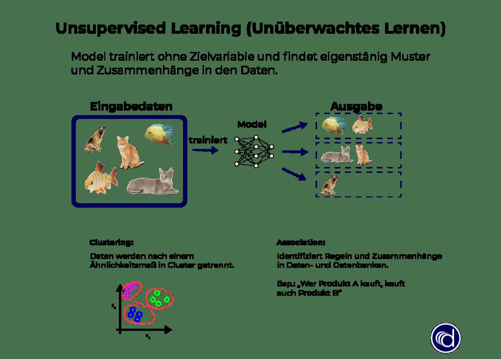 Unsupervised Learning (unüberwachtes Lernen) ist eine Art von Maschinellem Lernen, die  eigenständig Muster und Zusammenhänge in den Daten findet.