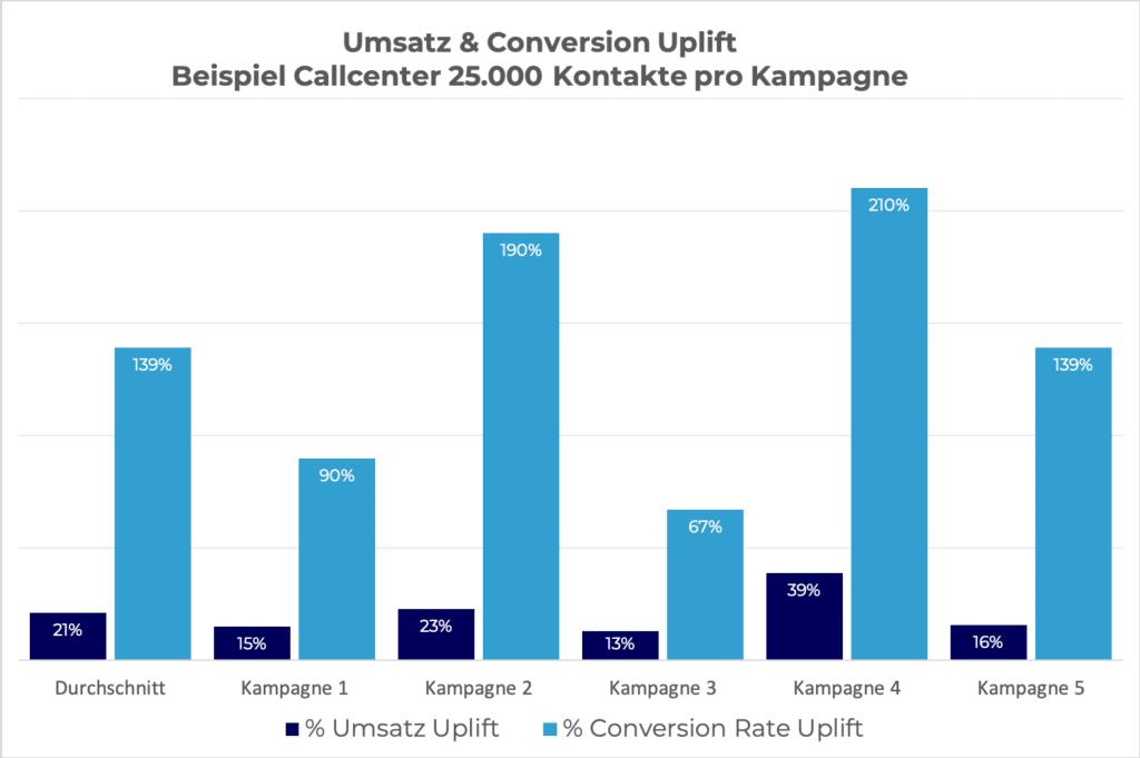 Vertriebsunterstützung durch KI-System im Callcenter. Durch die geziele Ansprache von den richtigen Kunden mit den richtigen Angeboten, konnte der Umsatz um 21% gesteigert werden.
