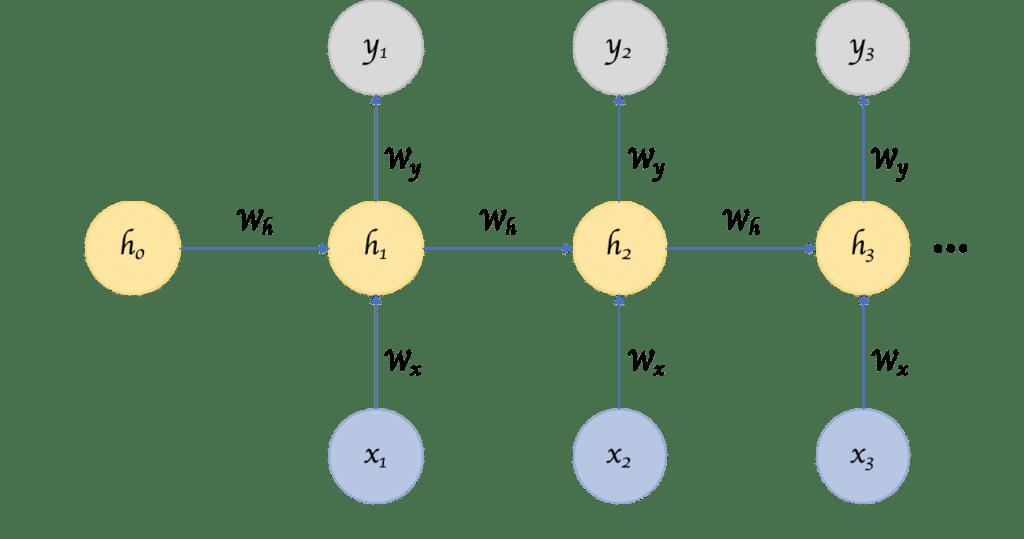 Aufbau eines Recurrent Neural Networks (RNN).