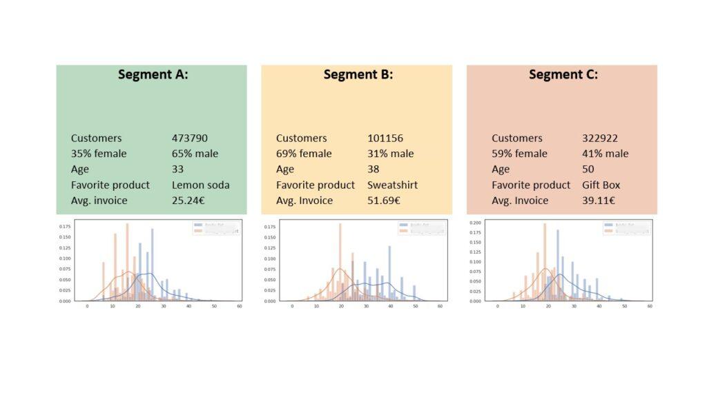 Kundenstruktur an einfachen Kundensegmenten