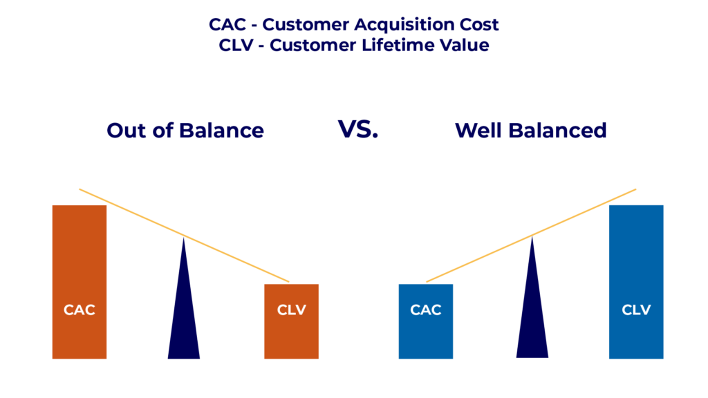 Die Customer Acquisition Costs werden in der Regel mit dem Customer Lifetime Value verglichen