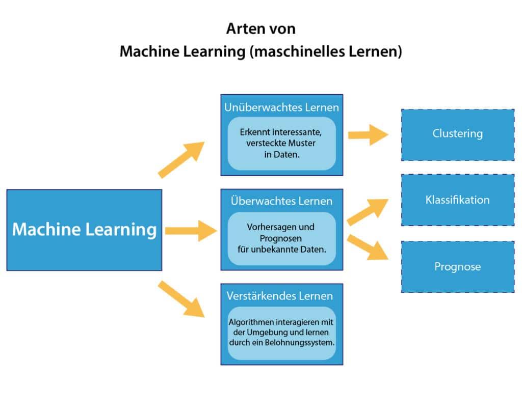 Arten von Machine Learning Algorithmen: unüberwachtes Lernen, überwachtes Lernen und verstärkendes Lernen.