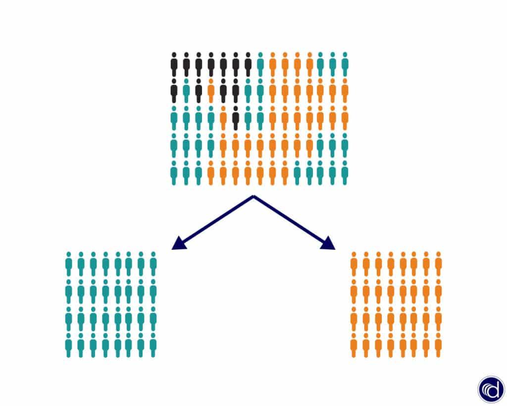Aus dem Kundenbestand lassen sich je nach Merkmal und Ziel unterschiedliche Kundengruppen bilden.