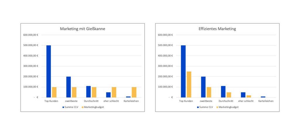 Effizente Marketingsteuerung durch gezielte bildung von Kundengruppen.