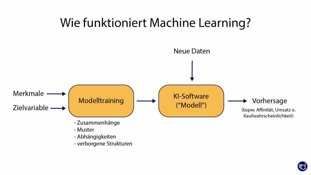 Machine Learning einfach erklärt