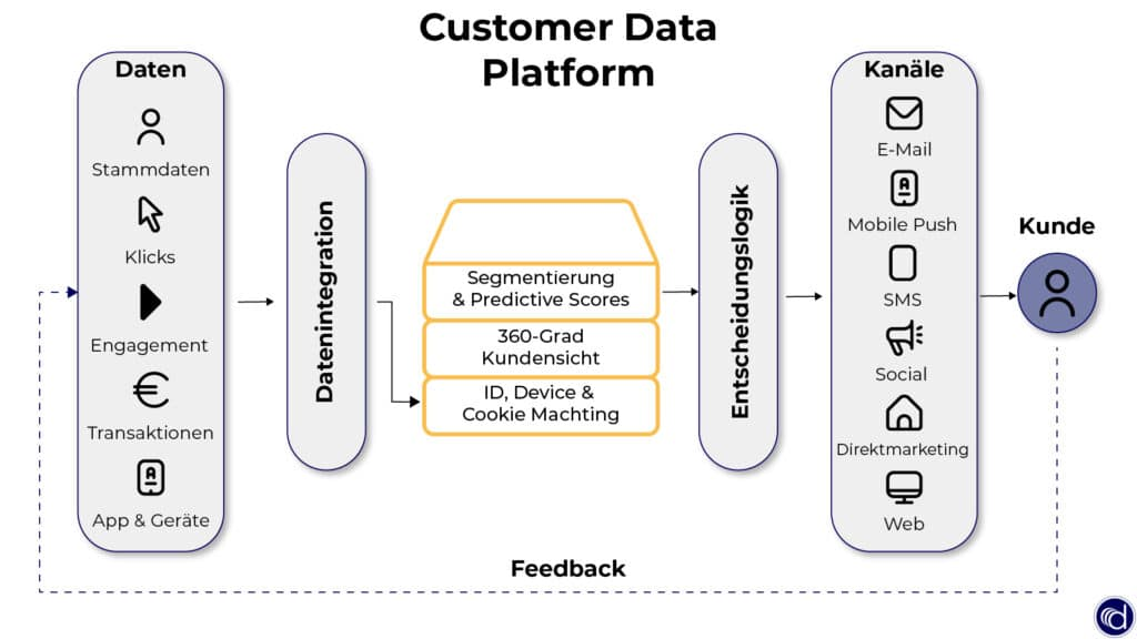 Customer Data Platform im Überblick