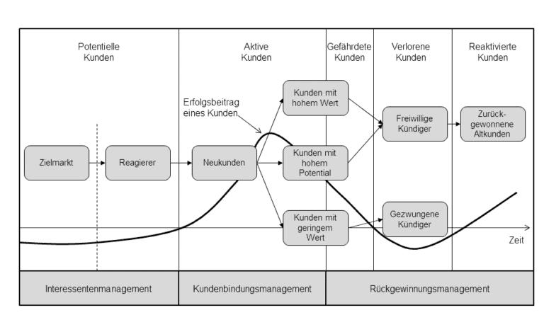 Phasen des Kundenlebenszyklus gliedern sich in: Interessentenmanagement, Kundenbindungsmanagement, Rückgewinnungsmanagement.