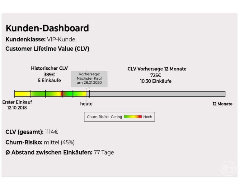 Kundenbewertung mithilfe eines Kunden-Dashboard im Rahmen des Customer Lifetime Value (CLV).