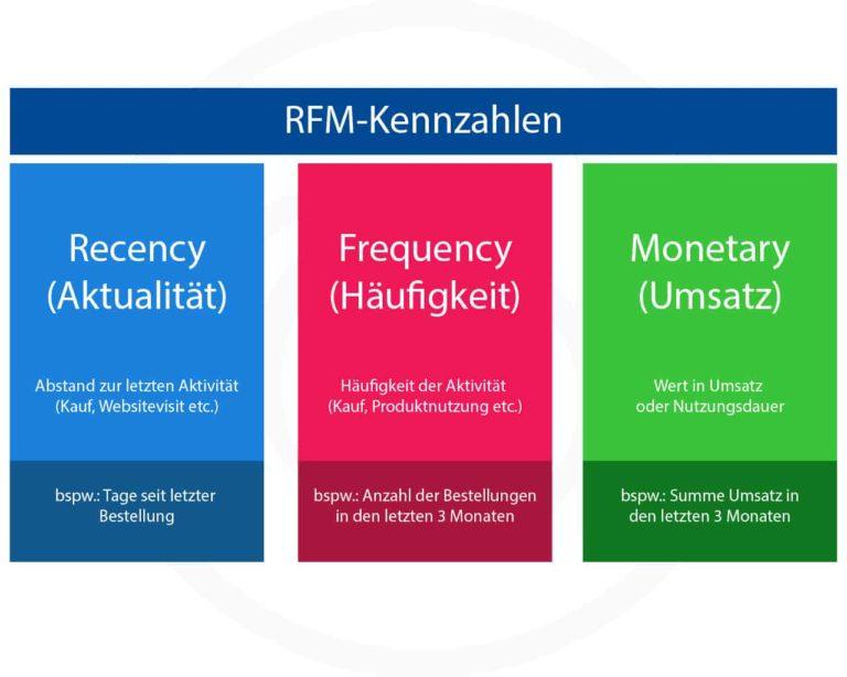 Kundenbewertung mithilfe der RFM-Analyse (Recency, Frequency, Monetary)
