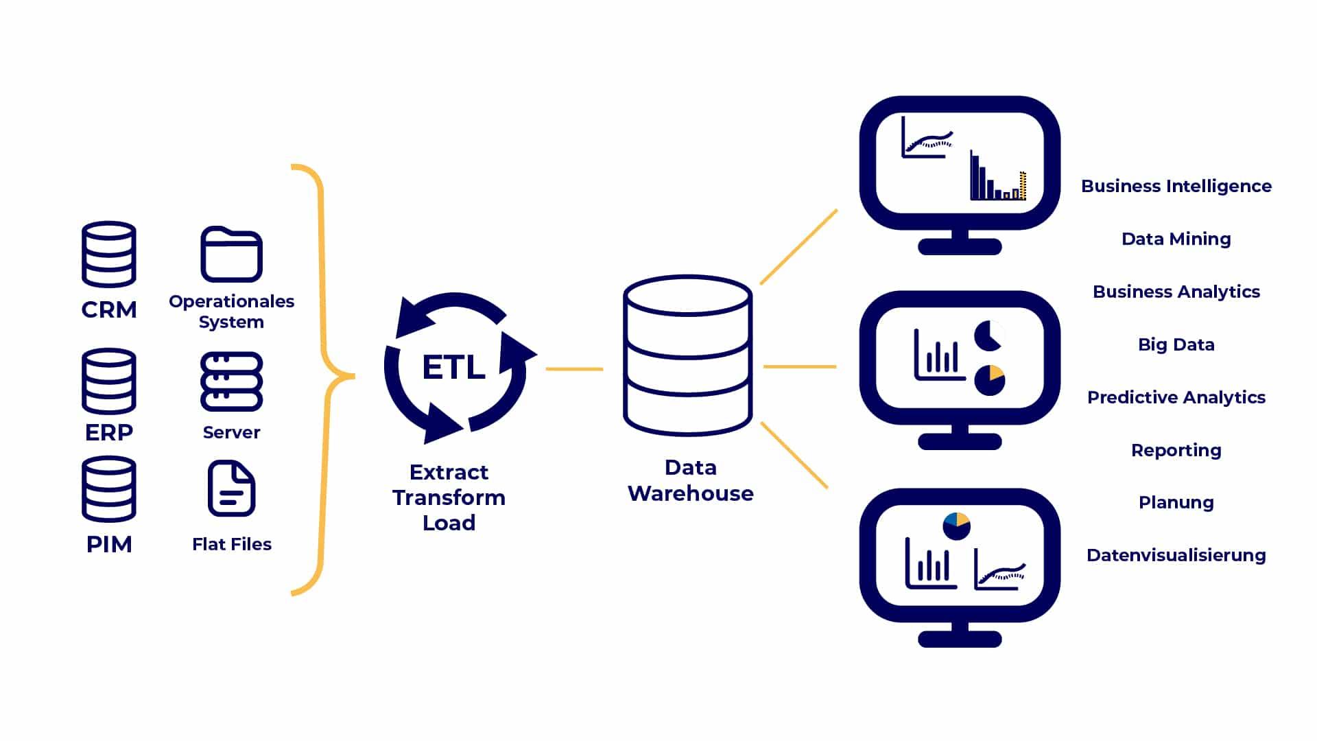 Gesamter ETL-Prozess mit wichtigen Bestandteilen.