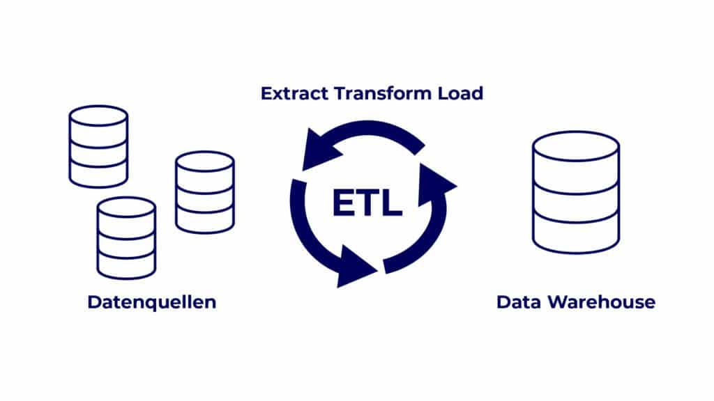Erhebung der Datenquellen und Sammlung in einem Data Warehouse mit den Einzelschritten: Extract, Transform, Load.