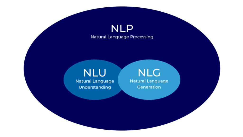 Zusammenhang von Natural Language Processing, Natural Language Understanding und Natural Language Generation