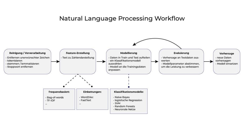 Prozess von Natural Language Processing mit den einzelnen Schritten: Vorverarbeitung, Feature-Erstellung, Modellierung, Evaluierung und Vorhersage.