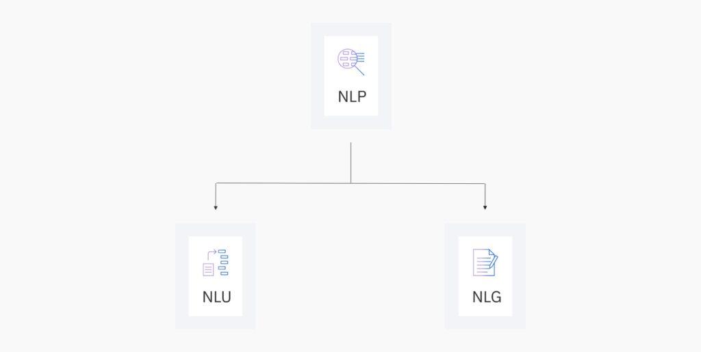 Bild zeigt auf, dass Natural Language Understanding sowie Natural Language Generation Unterkategorien von Natural Language Processing sind
