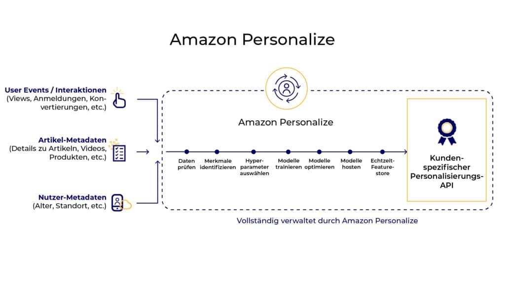 Gesamter Prozess im Rahmen von Amazon Personalize.