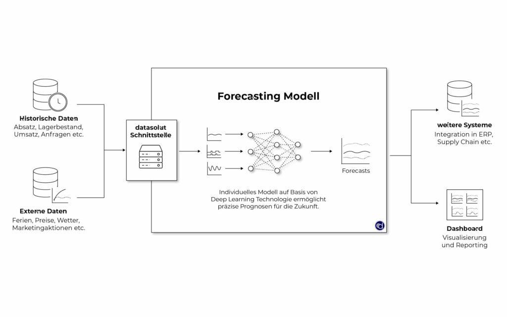 Aufbau und Funktion eines Nachfrageprognose-Modells.