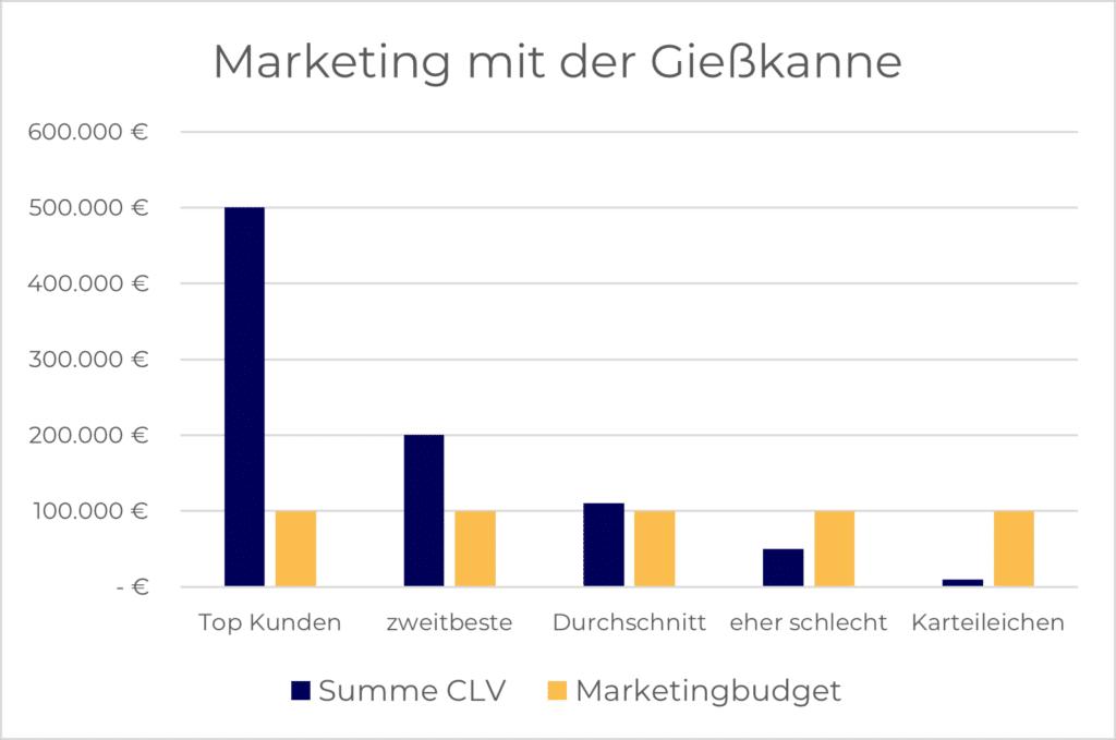 Marketing mit der Gießkanne beschreibt, dass das gesamte Budget auf alle Kunden verteilt wird.