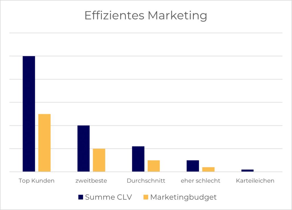 Effizientes Marketing konzentriert sich auf Kunden mit einem hohen Wert.