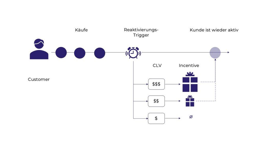Reaktivierungskampagne auf Basis einer CLV-Prognose mit Machine Learning.