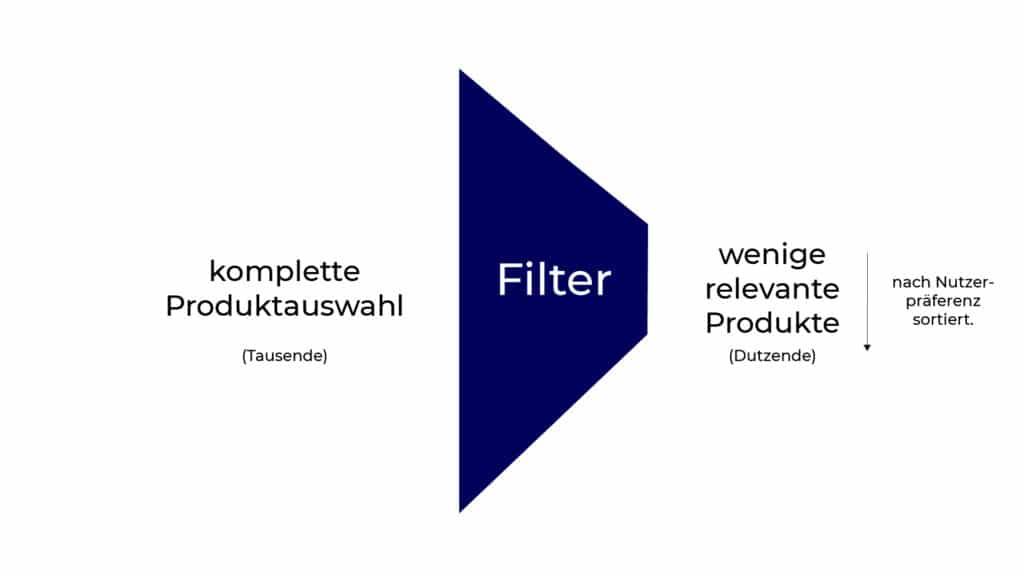 Machine Learning im Marketing hilft bei der Filterung von relevanten Produkten und Werbeinhalten.