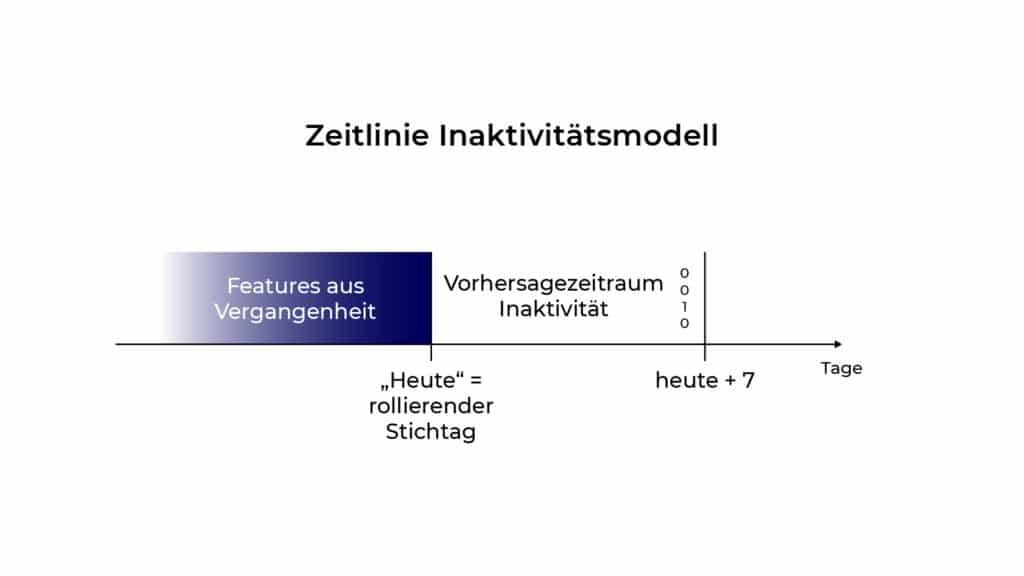 """Abgrenzung der Zielvariable """"Inaktivität"""" für eine Subscription-App. Churn Modeling"""