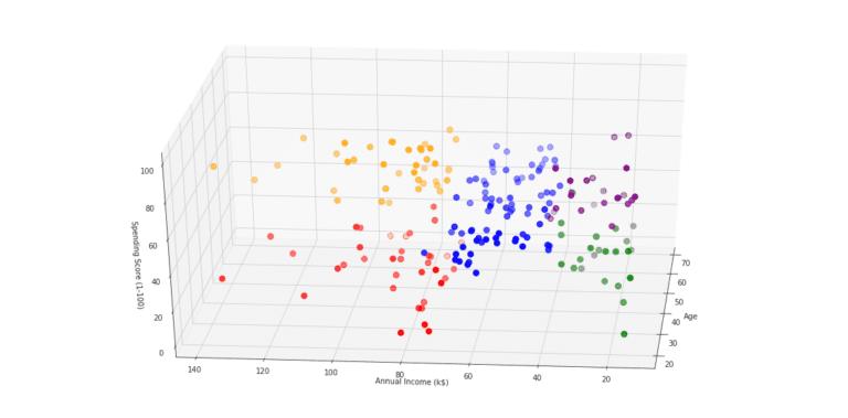 Kundensegmentierung mithilfe einer Clusteranalyse.