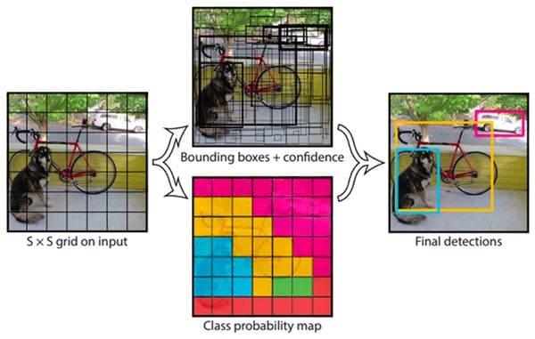 Durch einen Algorithmus werden die Teile eines Bildes in einzelne Raster zerteilt.